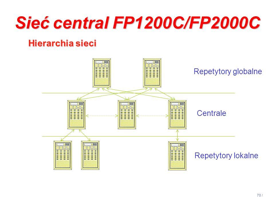 70 / Centrale Repetytory globalne Repetytory lokalne Sieć central FP1200C/FP2000C Hierarchia sieci Hierarchia sieci
