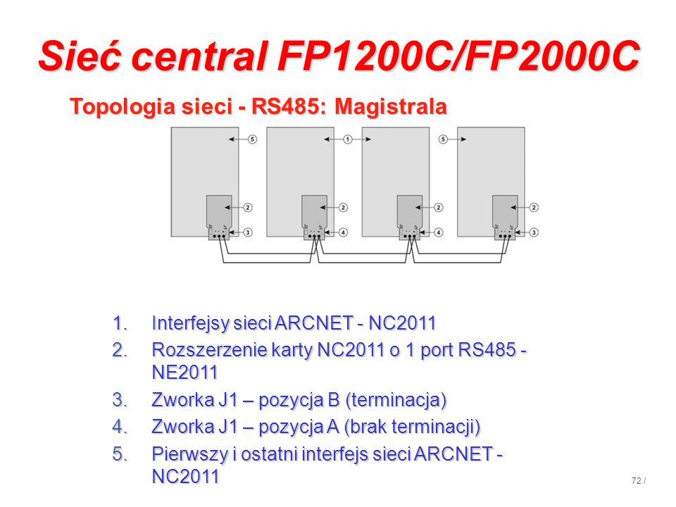 72 / 1.Interfejsy sieci ARCNET - NC2011 2.Rozszerzenie karty NC2011 o 1 port RS485 - NE2011 3.Zworka J1 – pozycja B (terminacja) 4.Zworka J1 – pozycja