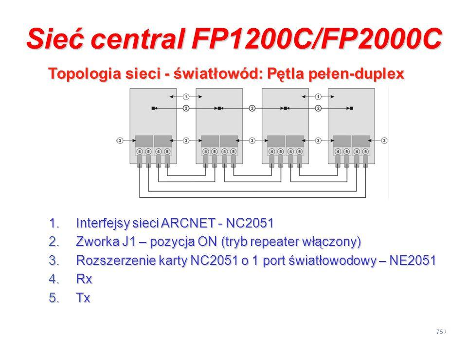 75 / Topologia sieci - światłowód: Pętla pełen-duplex Topologia sieci - światłowód: Pętla pełen-duplex 1.Interfejsy sieci ARCNET - NC2051 2.Zworka J1