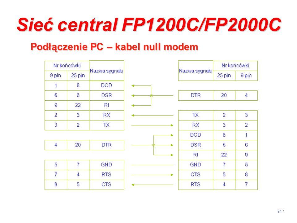 81 / Sieć central FP1200C/FP2000C Podłączenie PC – kabel null modem Podłączenie PC – kabel null modem Nr końcówki Nazwa sygnału 9 pin 25 pin 18 66 922