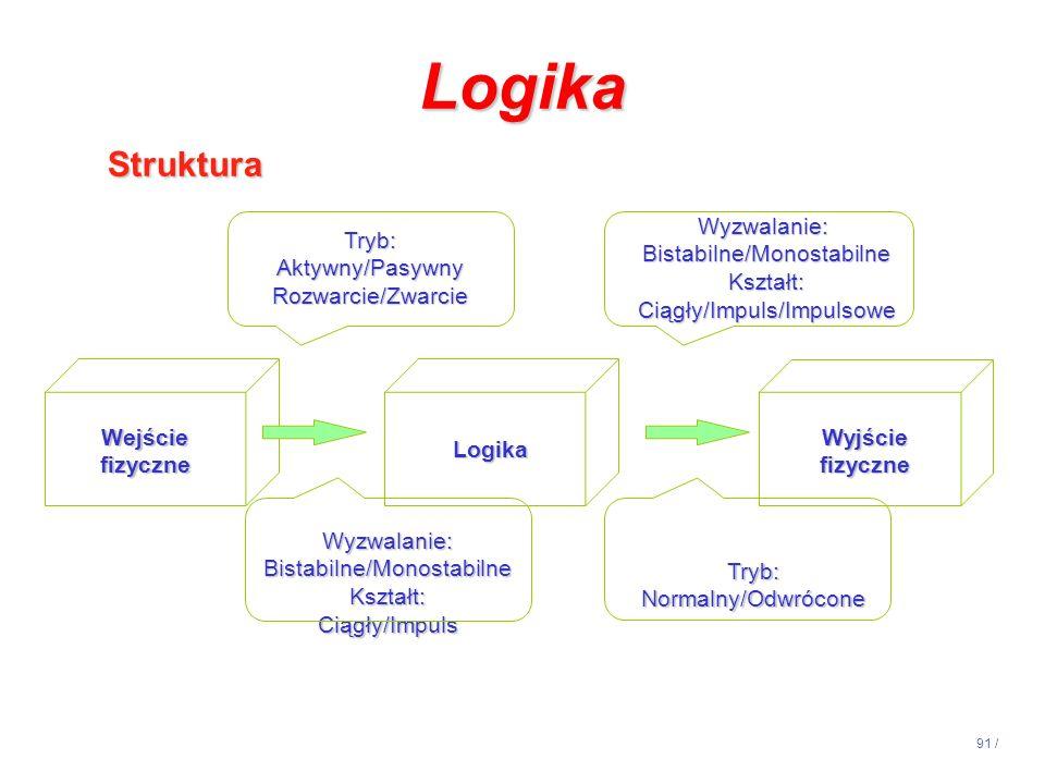 91 / Logika Wejściefizyczne Wyzwalanie: Bistabilne/Monostabilne Kształt:Ciągły/Impuls Wyzwalanie: Bistabilne/Monostabilne Kształt:Ciągły/Impuls/Impuls