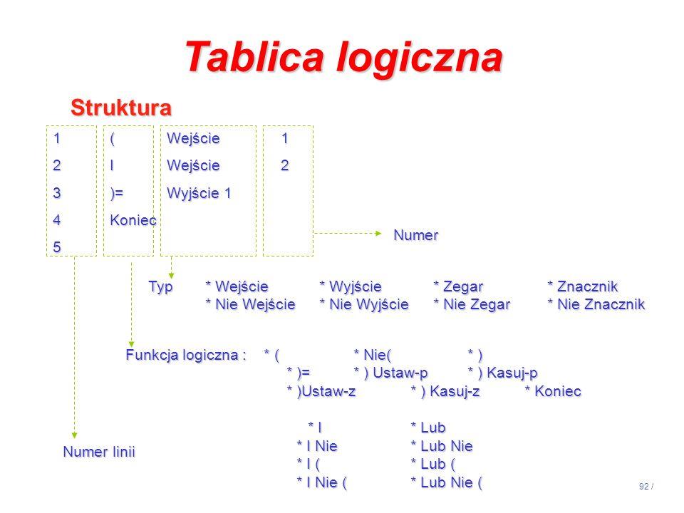 92 / Tablica logiczna Struktura Struktura 1(Wejście1 2IWejście2 3)=Wyjście1 4Koniec 5 Numer linii Funkcja logiczna : * (* Nie(* ) * )=* ) Ustaw-p* ) K