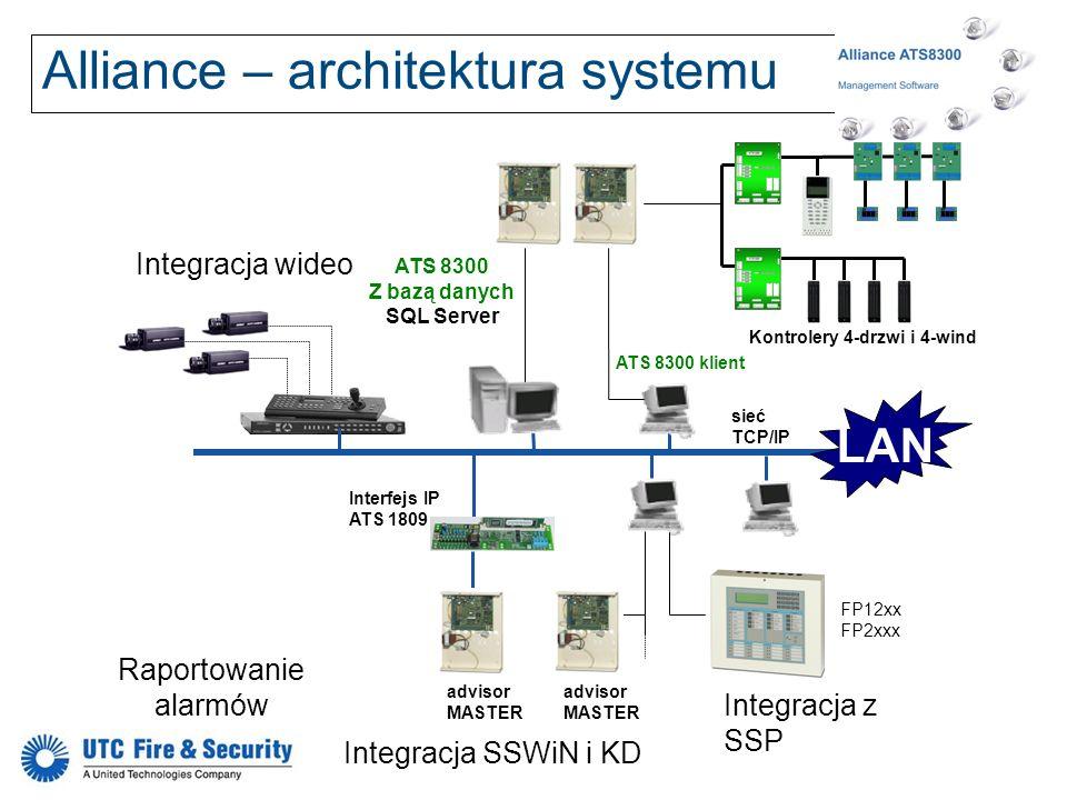 Alliance – architektura systemu Integracja wideo Integracja SSWiN i KD sieć TCP/IP ATS 8300 klient advisor MASTER ATS 8300 Z bazą danych SQL Server ad