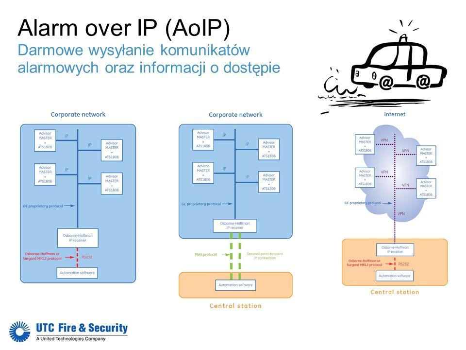 Alarm over IP (AoIP) Darmowe wysyłanie komunikatów alarmowych oraz informacji o dostępie