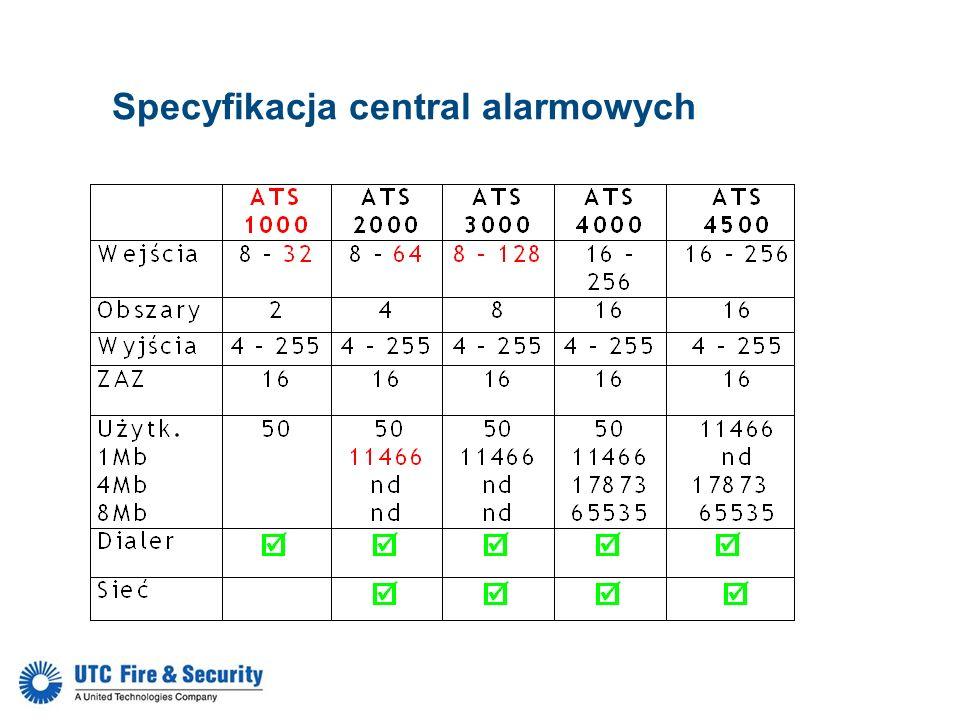 ATS1251 – Inteligentny kontroler 4 drzwi, 12V, L ATS1252 – Inteligentny kontroler 4 drzwi, 24V, L ATS1253 – Inteligentny kontroler 4 drzwi, 12V, M ATS1254 - Inteligentny kontroler 4 drzwi, 24V, M ATS125x Nowe,ekonomiczne kontrolery 4 drzwi ATS1251 – ATS1252 – ATS1253 – ATS1254