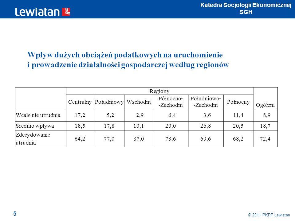16 © 2009 PKPP Lewiatan Czy, aby sprostać konkurencji, trzeba przekraczać granice prawa według liczby zatrudnionych w przedsiębiorstwie