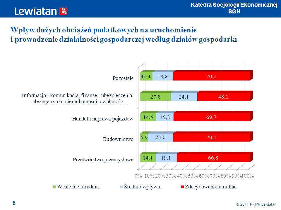 17 © 2009 PKPP Lewiatan Czy, aby sprostać konkurencji, trzeba przekraczać granice prawa według działów gospodarki według działów gospodarki
