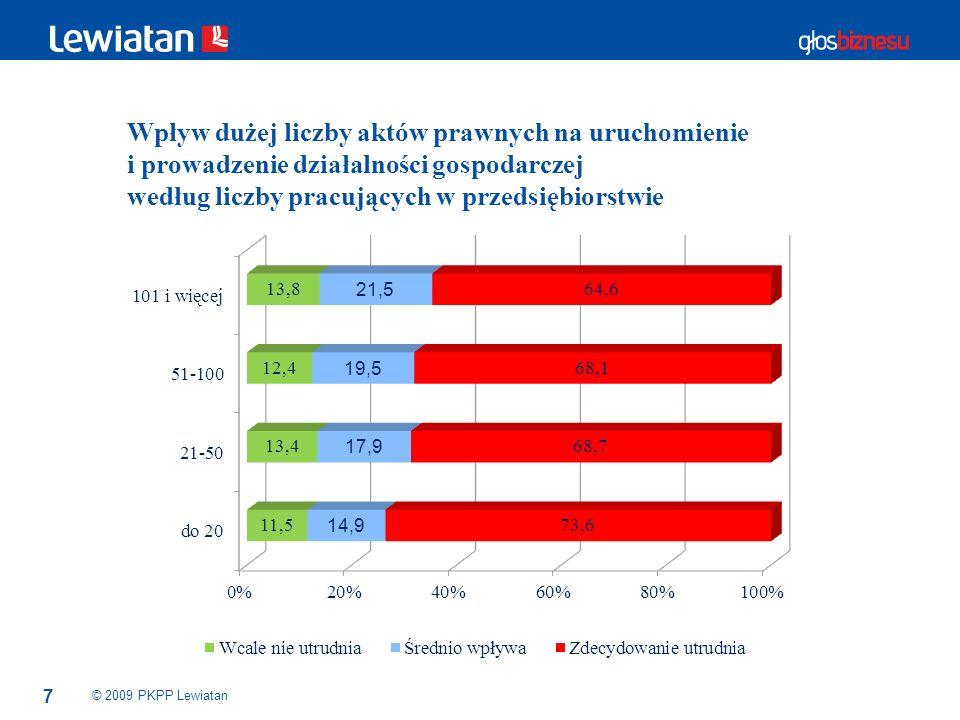 18 Propozycje rozwiązań niezbędnych, aby podnieść konkurencyjność polskich firm © 2009 PKPP Lewiatan MałeŚrednieOgółem Obniżenie podatków 38253435 Zmniejszenie pozapłacowych kosztów pracy 31653369 Jednoznaczne określenie przepisów podatkowych 23831270 Ograniczenie liczby kontroli zewnętrznych 15620176 Dostosowanie systemu kształcenia do potrzeb pracodawców 14121163 Uelastycznienie rynku pracy 13722159 Skrócenie czasu postępowań administracyjnych 12422146 Skrócenie czasu postępowań sądowych i egzekucyjnych 10120120 Skrócenie okresu wypłacania wynagrodzenia za czas choroby finansowanego przez pracodawców 841195