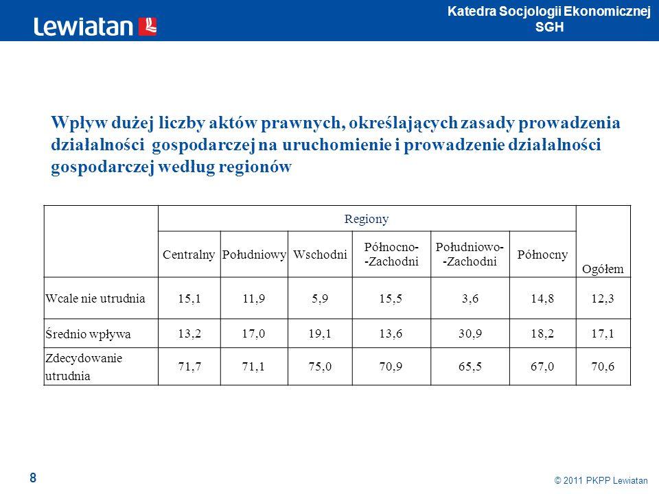 9 © 2009 PKPP Lewiatan Wpływ dużej liczby aktów prawnych, określających zasady prowadzenia działalności gospodarczej na uruchomienie i prowadzenie działalności gospodarczej według działów gospodarki