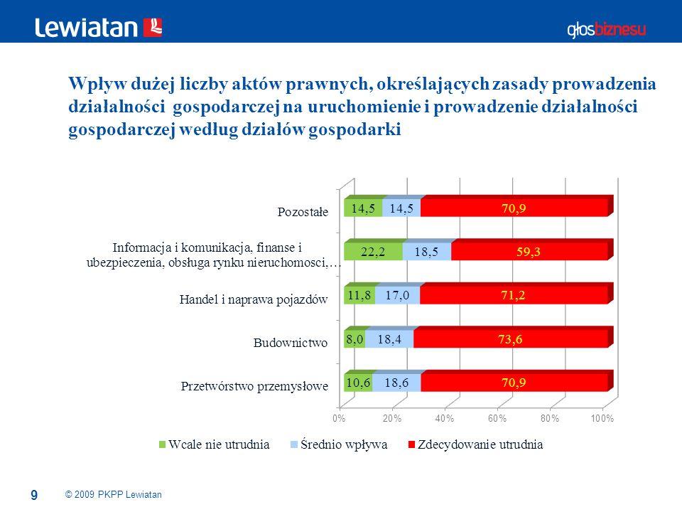 10 © 2009 PKPP Lewiatan Wpływ braku przejrzystości prawa na uruchomienie i prowadzenie działalności gospodarczej według liczby zatrudnionych w przedsiębiorstwie