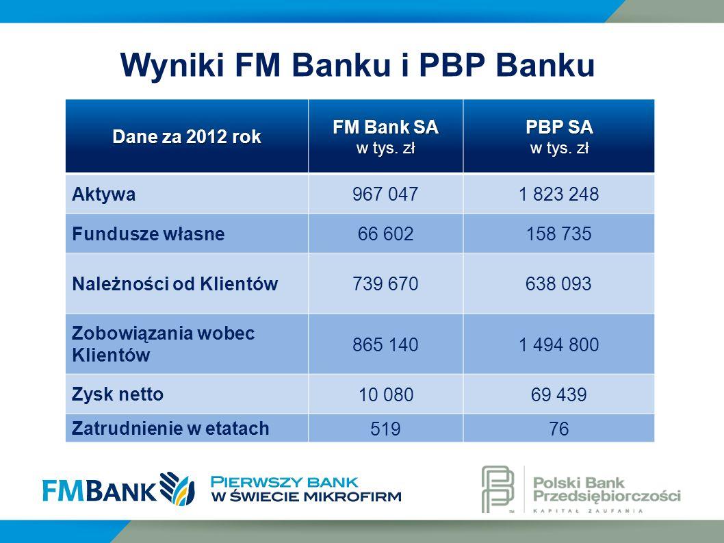 Dane za 2012 rok FM Bank SA w tys. zł PBP SA w tys. zł Aktywa 967 0471 823 248 Fundusze własne 66 602158 735 Należności od Klientów 739 670638 093 Zob