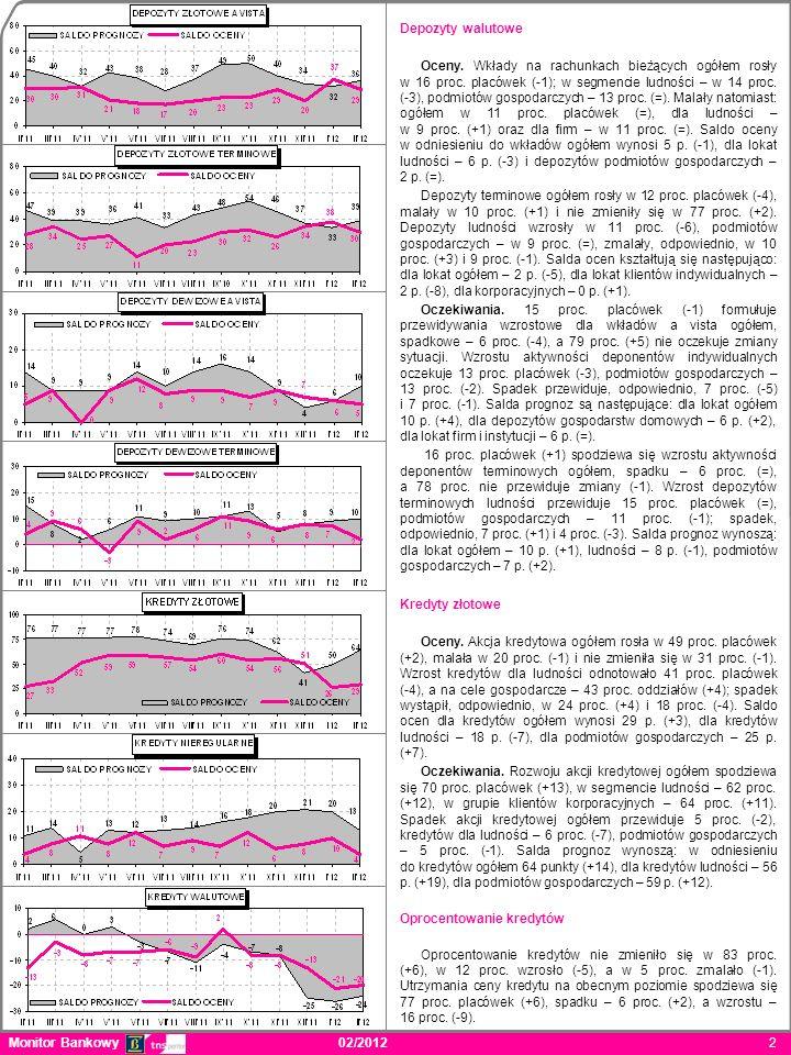 Monitor Bankowy 02/2012 2 Depozyty walutowe Oceny. Wkłady na rachunkach bieżących ogółem rosły w 16 proc. placówek (-1); w segmencie ludności – w 14 p