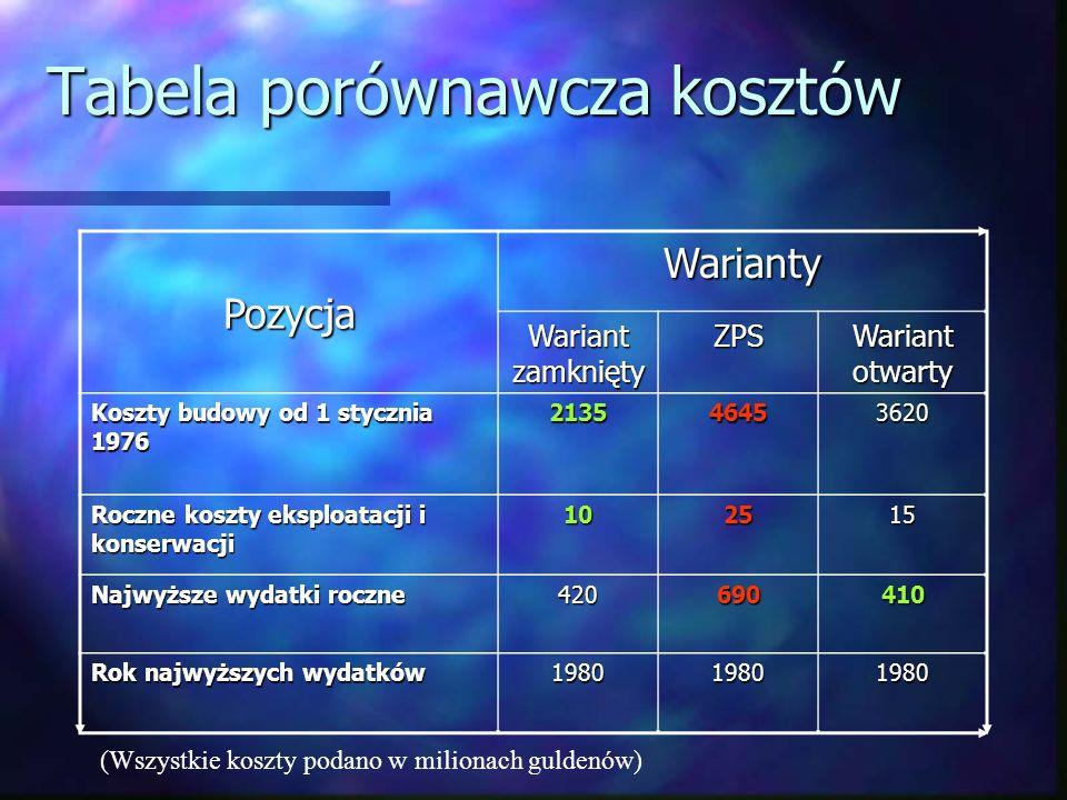 Tabela porównawcza kosztów Pozycja Warianty Wariant zamknięty ZPS Wariant otwarty Koszty budowy od 1 stycznia 1976 213546453620 Roczne koszty eksploat