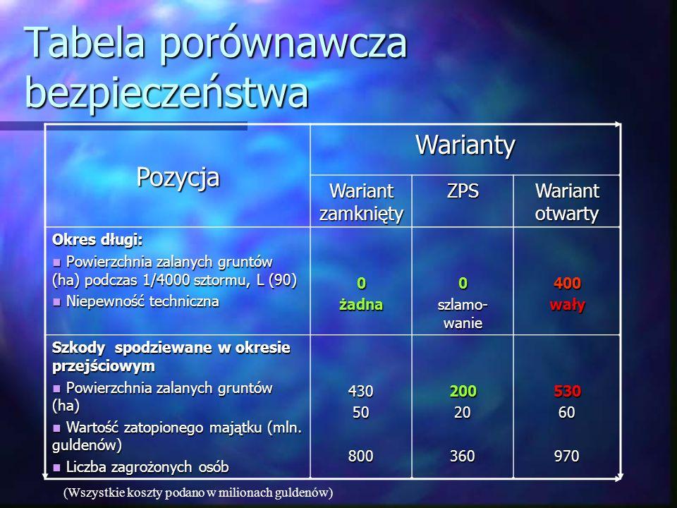Tabela porównawcza bezpieczeństwa Pozycja Warianty Wariant zamknięty ZPS Wariant otwarty Okres długi: Powierzchnia zalanych gruntów (ha) podczas 1/4000 sztormu, L (90) Powierzchnia zalanych gruntów (ha) podczas 1/4000 sztormu, L (90) Niepewność techniczna Niepewność techniczna0żadna0 szlamo- wanie 400wały Szkody spodziewane w okresie przejściowym Powierzchnia zalanych gruntów (ha) Powierzchnia zalanych gruntów (ha) Wartość zatopionego majątku (mln.