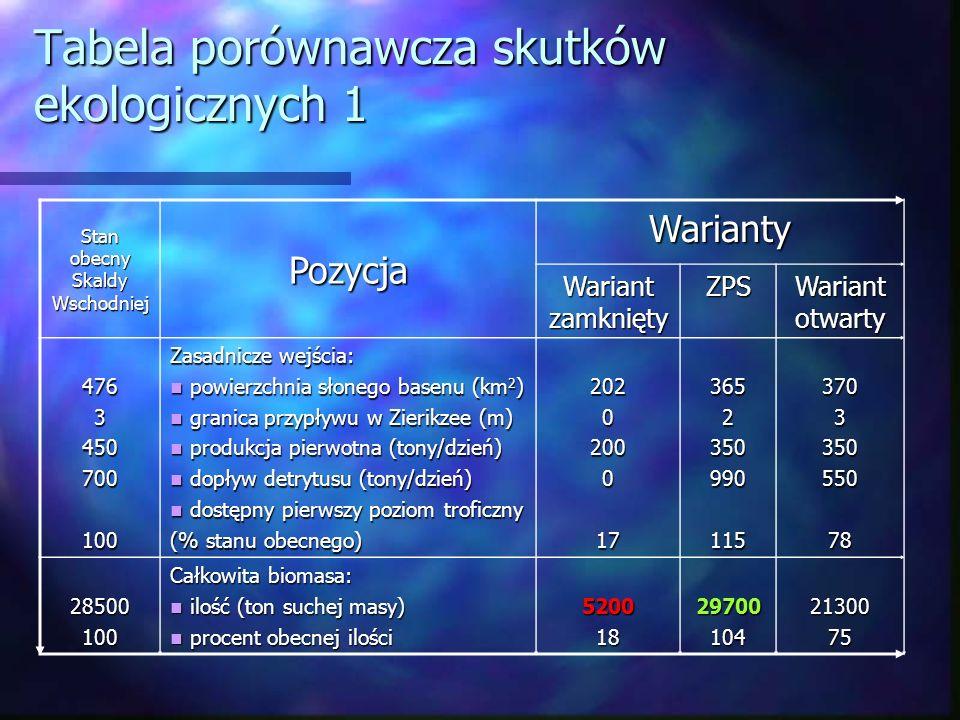 Tabela porównawcza skutków ekologicznych 1 Stan obecny Skaldy Wschodniej Pozycja Warianty Wariant zamknięty ZPS Wariant otwarty 4763450700100 Zasadnicze wejścia: powierzchnia słonego basenu (km 2 ) powierzchnia słonego basenu (km 2 ) granica przypływu w Zierikzee (m) granica przypływu w Zierikzee (m) produkcja pierwotna (tony/dzień) produkcja pierwotna (tony/dzień) dopływ detrytusu (tony/dzień) dopływ detrytusu (tony/dzień) dostępny pierwszy poziom troficzny dostępny pierwszy poziom troficzny (% stanu obecnego) 20202000173652350990115370335055078 28500100 Całkowita biomasa: ilość (ton suchej masy) ilość (ton suchej masy) procent obecnej ilości procent obecnej ilości520018297001042130075
