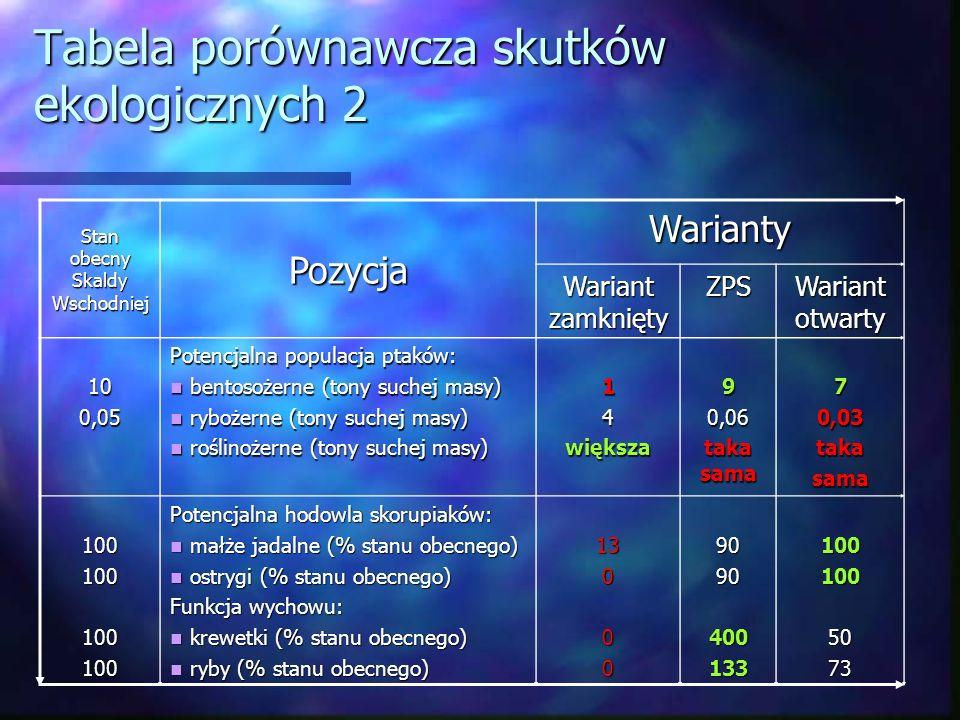 Tabela porównawcza skutków ekologicznych 2 Stan obecny Skaldy Wschodniej Pozycja Warianty Wariant zamknięty ZPS Wariant otwarty 100,05 Potencjalna pop