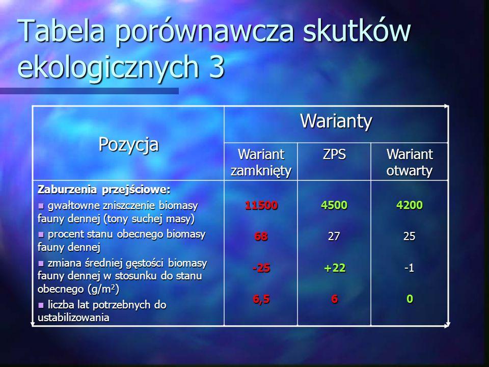 Tabela porównawcza skutków ekologicznych 3 Pozycja Warianty Wariant zamknięty ZPS Wariant otwarty Zaburzenia przejściowe: gwałtowne zniszczenie biomas