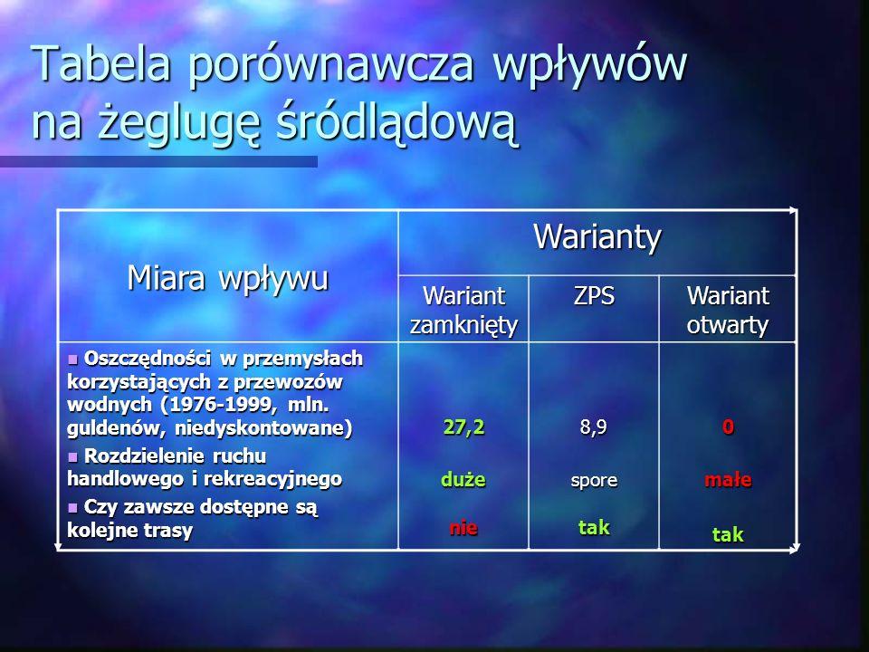 Tabela porównawcza wpływów na żeglugę śródlądową Miara wpływu Warianty Wariant zamknięty ZPS Wariant otwarty Oszczędności w przemysłach korzystających z przewozów wodnych (1976-1999, mln.