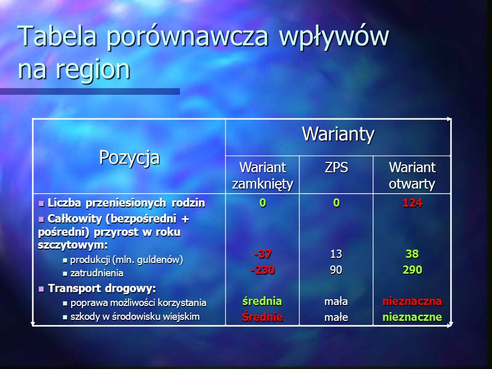 Tabela porównawcza wpływów na region Pozycja Warianty Wariant zamknięty ZPS Wariant otwarty Liczba przeniesionych rodzin Liczba przeniesionych rodzin
