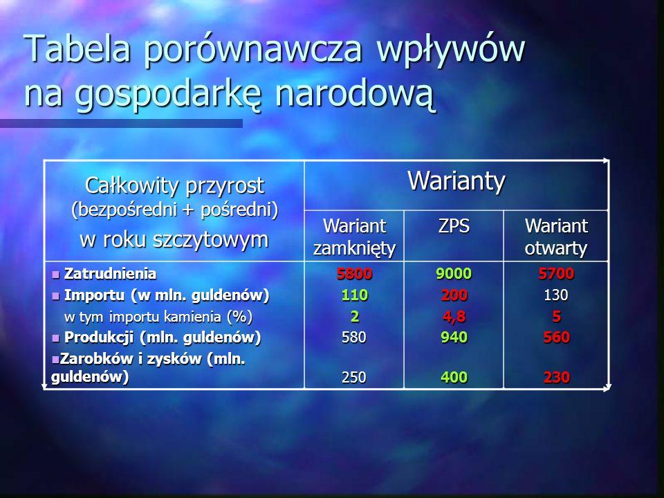 Tabela porównawcza wpływów na gospodarkę narodową Całkowity przyrost (bezpośredni + pośredni) w roku szczytowym Warianty Wariant zamknięty ZPS Wariant otwarty Zatrudnienia Zatrudnienia Importu (w mln.