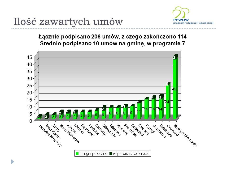 Ilość zawartych umów Łącznie podpisano 206 umów, z czego zakończono 114 Średnio podpisano 10 umów na gminę, w programie 7