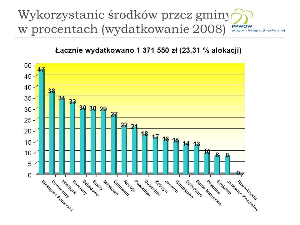 Wykorzystanie środków przez gminy w procentach (wydatkowanie 2008) Łącznie wydatkowano 1 371 550 zł (23,31 % alokacji)
