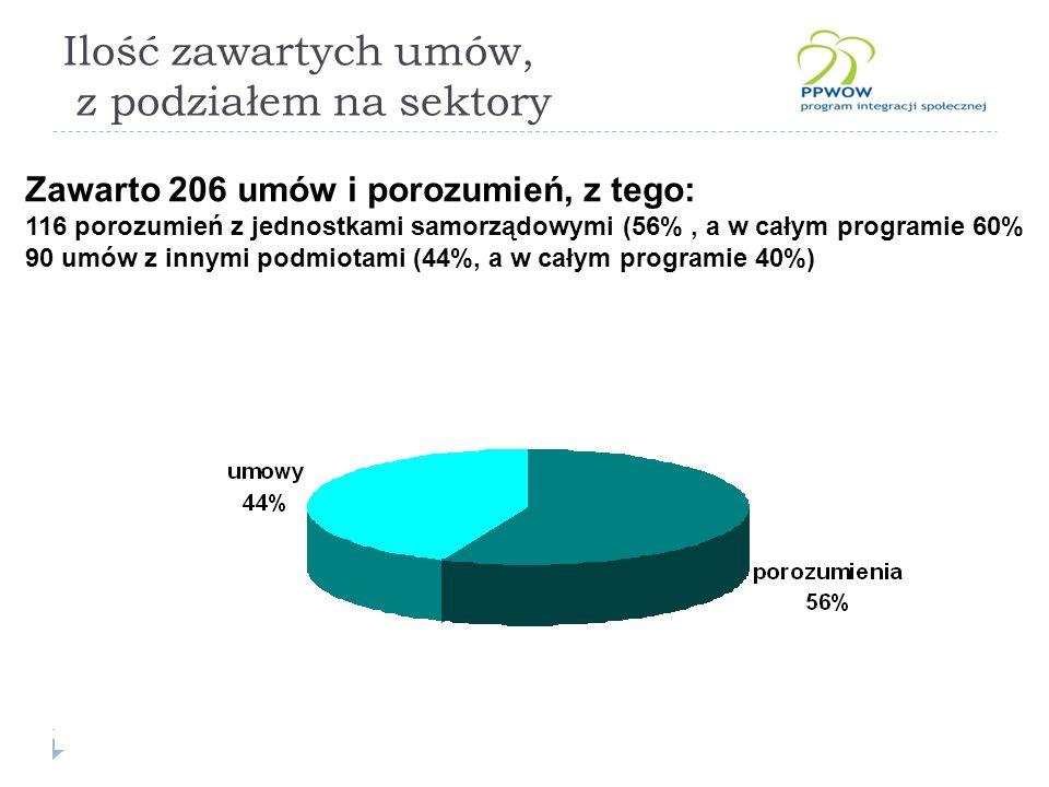 Ilość zawartych umów, z podziałem na sektory Zawarto 206 umów i porozumień, z tego: 116 porozumień z jednostkami samorządowymi (56%, a w całym programie 60% 90 umów z innymi podmiotami (44%, a w całym programie 40%)
