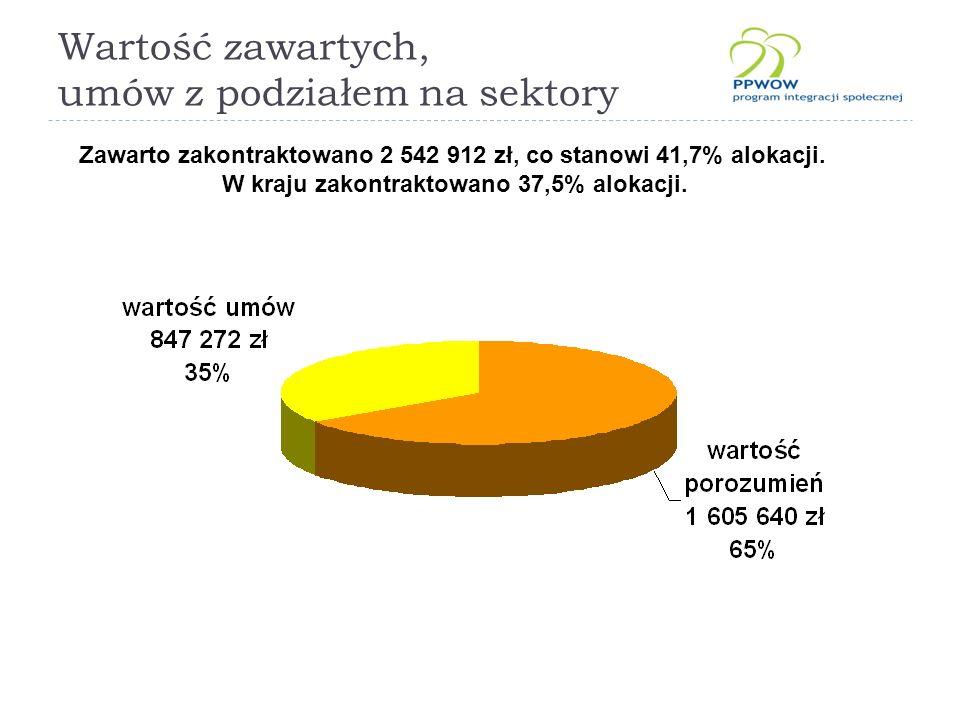 Wartość zawartych, umów z podziałem na sektory Zawarto zakontraktowano 2 542 912 zł, co stanowi 41,7% alokacji.