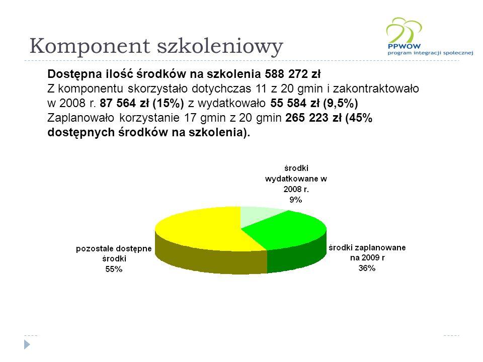 Komponent szkoleniowy Dostępna ilość środków na szkolenia 588 272 zł Z komponentu skorzystało dotychczas 11 z 20 gmin i zakontraktowało w 2008 r.