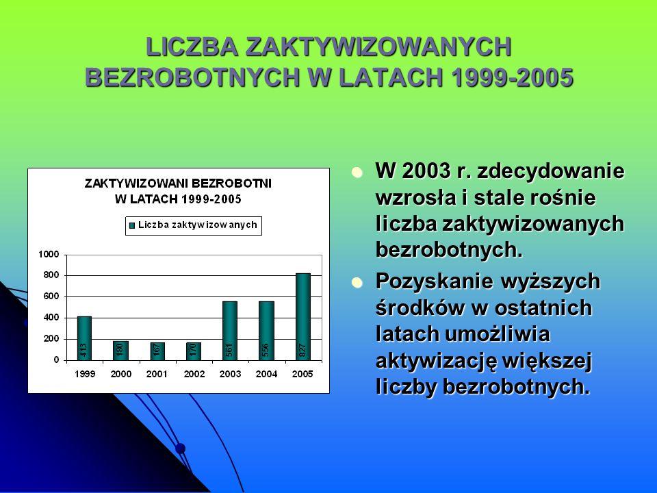 LICZBA ZAKTYWIZOWANYCH BEZROBOTNYCH W LATACH 1999-2005 W 2003 r. zdecydowanie wzrosła i stale rośnie liczba zaktywizowanych bezrobotnych. W 2003 r. zd
