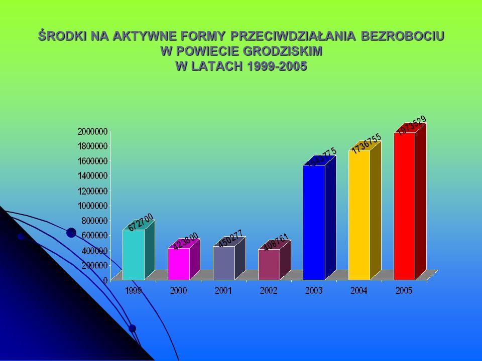 ŚRODKI NA AKTYWNE FORMY PRZECIWDZIAŁANIA BEZROBOCIU W POWIECIE GRODZISKIM W LATACH 1999-2005