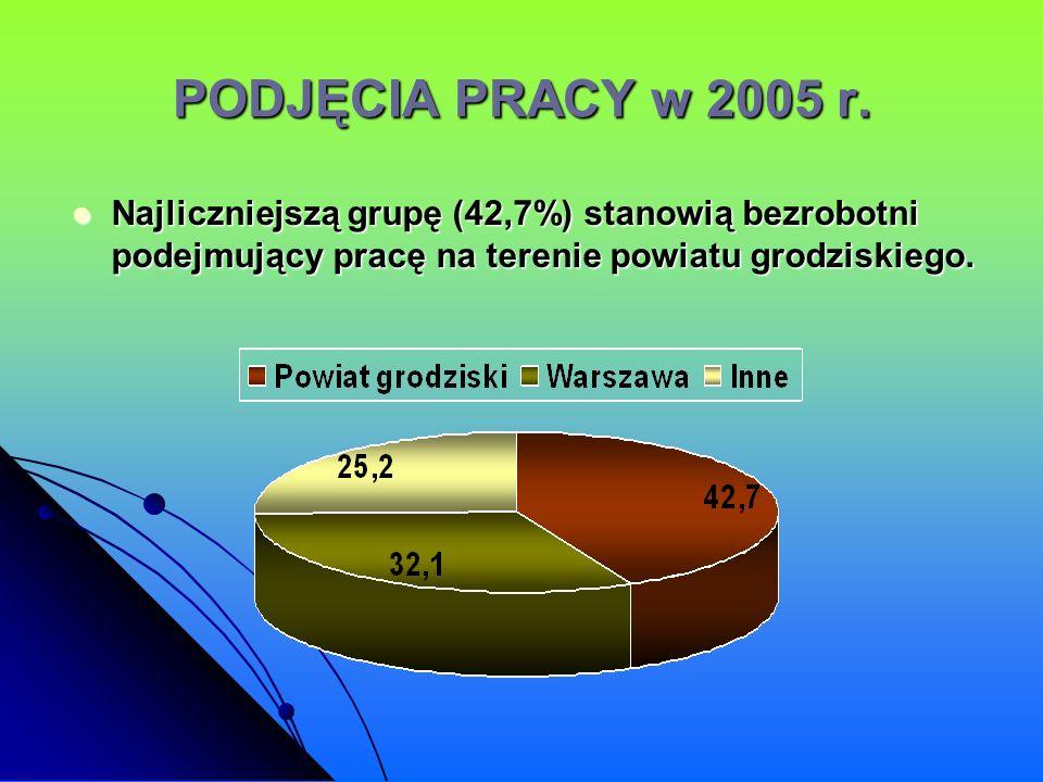 PODJĘCIA PRACY w 2005 r. Najliczniejszą grupę (42,7%) stanowią bezrobotni podejmujący pracę na terenie powiatu grodziskiego. Najliczniejszą grupę (42,