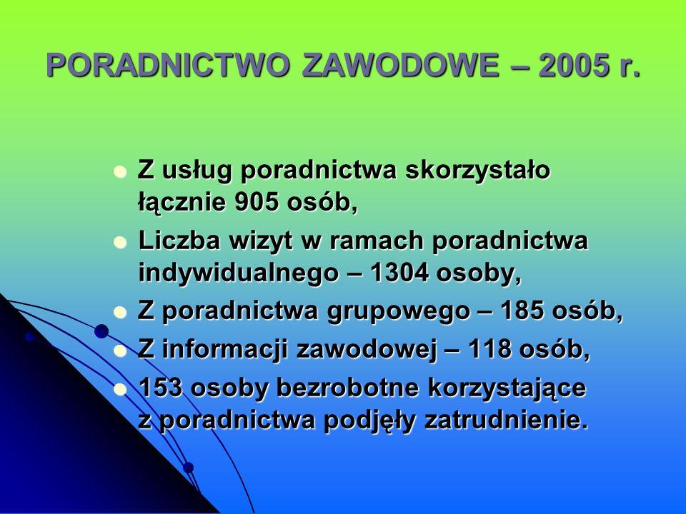 PORADNICTWO ZAWODOWE – 2005 r. Z usług poradnictwa skorzystało łącznie 905 osób, Z usług poradnictwa skorzystało łącznie 905 osób, Liczba wizyt w rama