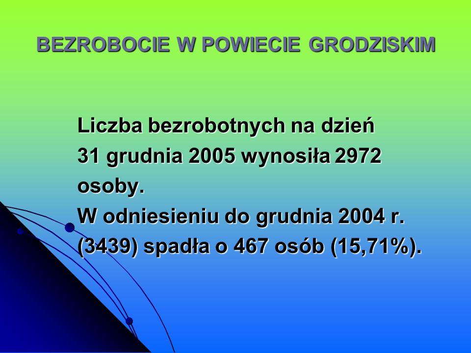 Liczba bezrobotnych na dzień 31 grudnia 2005 wynosiła 2972 osoby. W odniesieniu do grudnia 2004 r. (3439) spadła o 467 osób (15,71%).