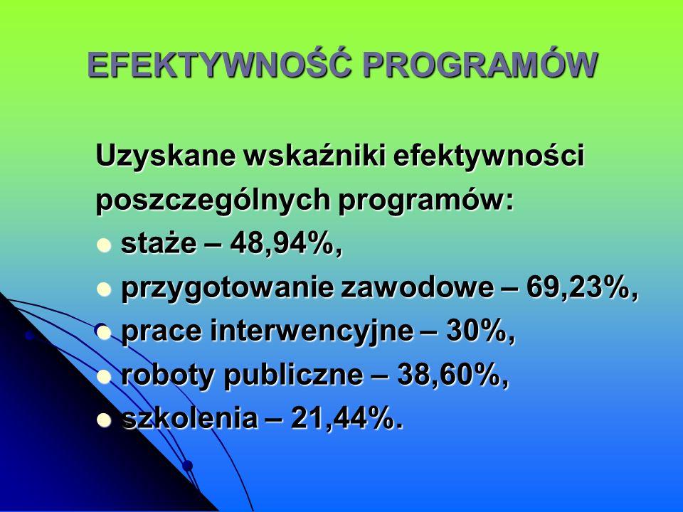 EFEKTYWNOŚĆ PROGRAMÓW Uzyskane wskaźniki efektywności poszczególnych programów: staże – 48,94%, staże – 48,94%, przygotowanie zawodowe – 69,23%, przyg