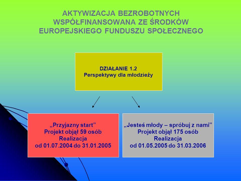 AKTYWIZACJA BEZROBOTNYCH WSPÓŁFINANSOWANA ZE ŚRODKÓW EUROPEJSKIEGO FUNDUSZU SPOŁECZNEGO DZIAŁANIE 1.2 Perspektywy dla młodzieży Przyjazny start Projek
