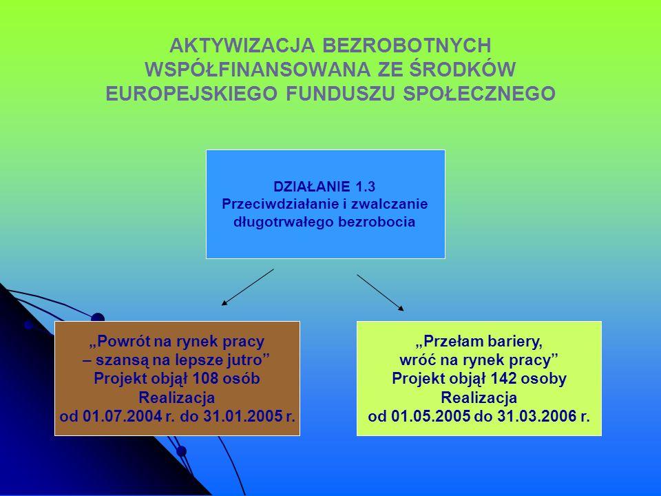 AKTYWIZACJA BEZROBOTNYCH WSPÓŁFINANSOWANA ZE ŚRODKÓW EUROPEJSKIEGO FUNDUSZU SPOŁECZNEGO DZIAŁANIE 1.3 Przeciwdziałanie i zwalczanie długotrwałego bezr