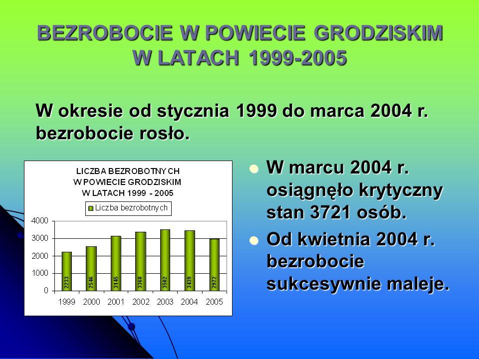 BEZROBOCIE W POWIECIE GRODZISKIM W LATACH 1999-2005 W marcu 2004 r. osiągnęło krytyczny stan 3721 osób. W marcu 2004 r. osiągnęło krytyczny stan 3721