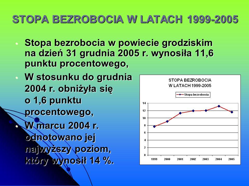 STOPA BEZROBOCIA W LATACH 1999-2005 W stosunku do grudnia 2004 r. obniżyła się o 1,6 punktu procentowego, W stosunku do grudnia 2004 r. obniżyła się o