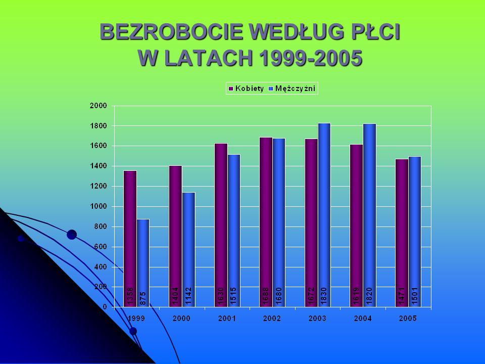 BEZROBOCIE WEDŁUG PŁCI W LATACH 1999-2005