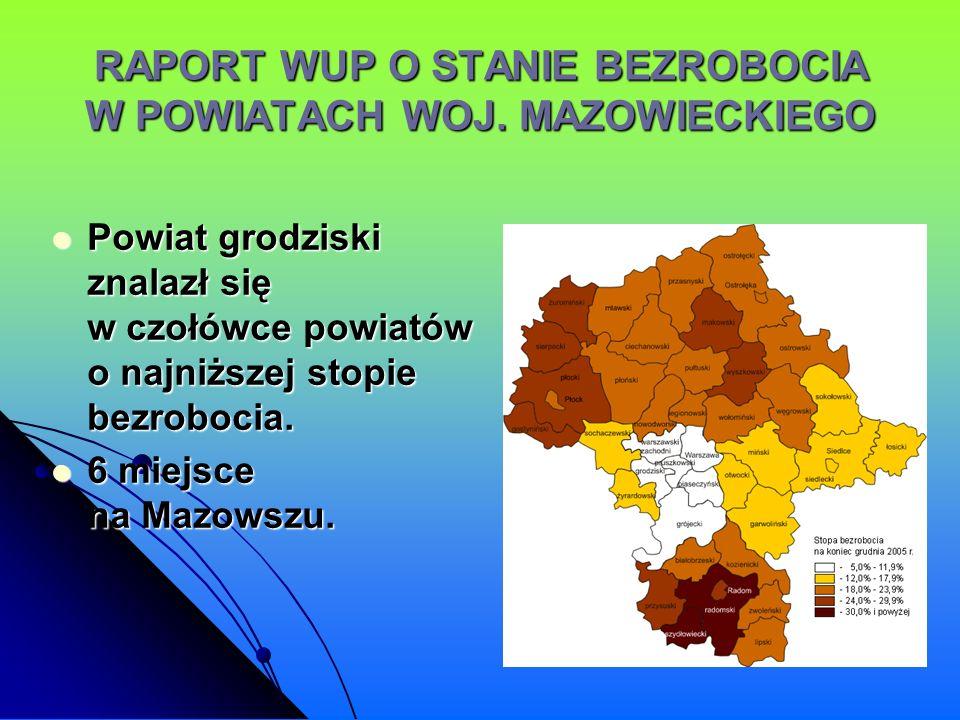RAPORT WUP O STANIE BEZROBOCIA W POWIATACH WOJ. MAZOWIECKIEGO Powiat grodziski znalazł się w czołówce powiatów o najniższej stopie bezrobocia. Powiat