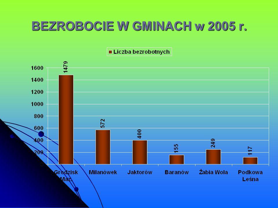 BEZROBOCIE W GMINACH w 2005 r.
