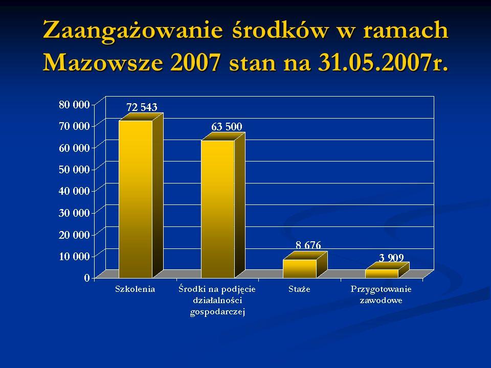 Zaangażowanie środków w ramach Mazowsze 2007 stan na 31.05.2007r.
