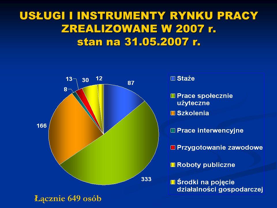 USŁUGI I INSTRUMENTY RYNKU PRACY ZREALIZOWANE W 2007 r. stan na 31.05.2007 r. Łącznie 649 osób