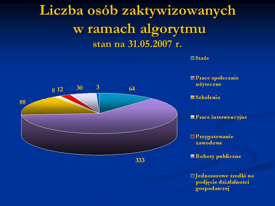 Liczba osób zaktywizowanych w ramach algorytmu stan na 31.05.2007 r.