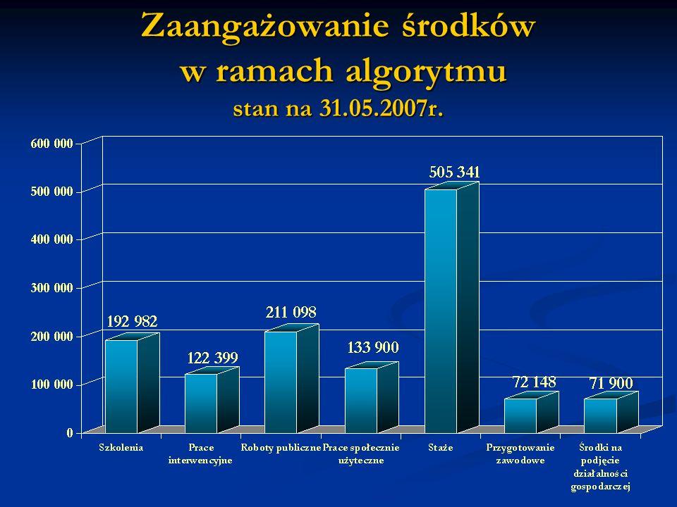 Zaangażowanie środków w ramach algorytmu stan na 31.05.2007r.
