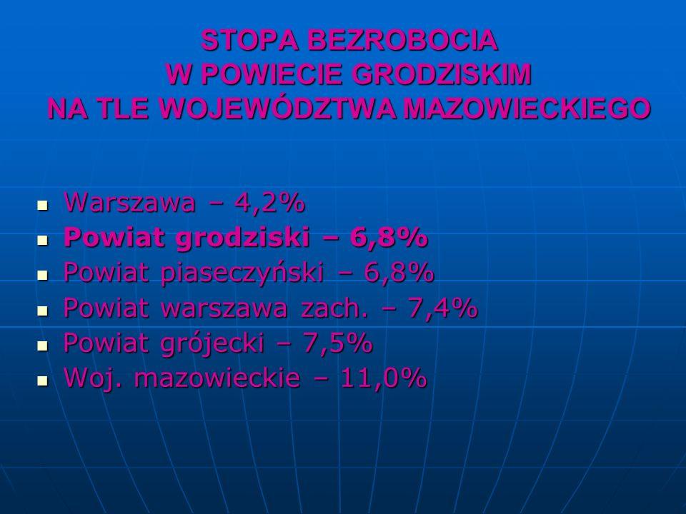 STOPA BEZROBOCIA W POWIECIE GRODZISKIM NA TLE WOJEWÓDZTWA MAZOWIECKIEGO Warszawa – 4,2% Warszawa – 4,2% Powiat grodziski – 6,8% Powiat grodziski – 6,8% Powiat piaseczyński – 6,8% Powiat piaseczyński – 6,8% Powiat warszawa zach.