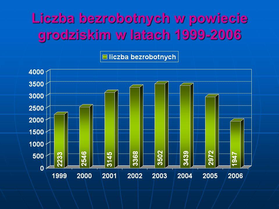 Liczba bezrobotnych w powiecie grodziskim w latach 1999-2006
