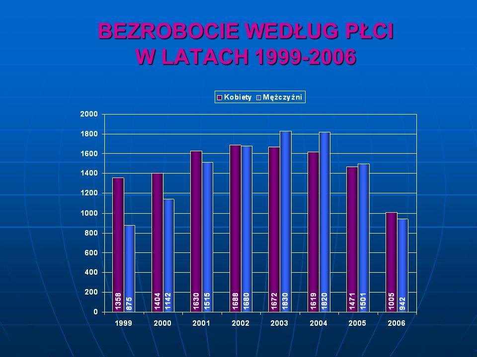 BEZROBOCIE WEDŁUG PŁCI W LATACH 1999-2006