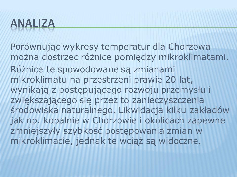 Porównując wykresy temperatur dla Chorzowa można dostrzec różnice pomiędzy mikroklimatami. Różnice te spowodowane są zmianami mikroklimatu na przestrz